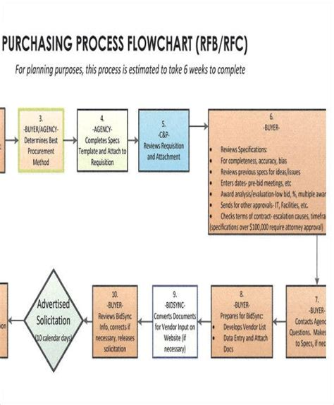 project flow chart templates   word  format