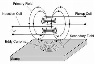 Schematic Diagram Of Eddy Current Testing