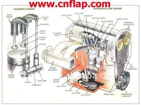 diesel engine parts  cat mechanical movements