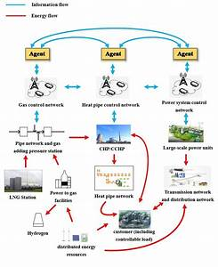 Schematic Diagram Of Integrated Energy System