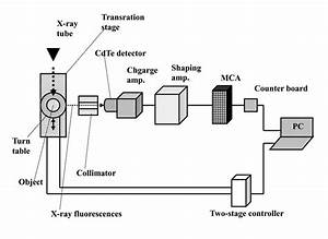 Block Diagram Of An Xrf Ct System Utilizing A Cerium X
