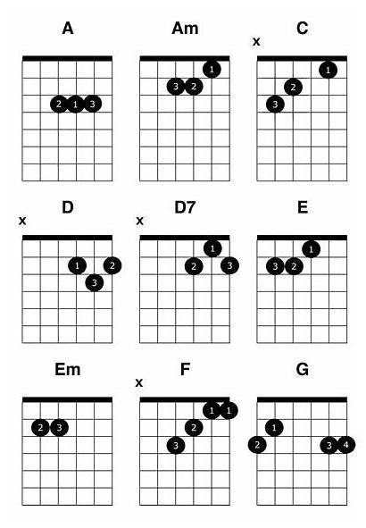 Chords Guitar Common Chord Chart Beginners Acoustic