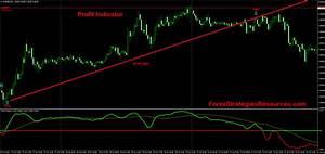 Trend 4 You : profit indicator forex strategies forex resources forex trading free forex trading signals ~ Orissabook.com Haus und Dekorationen