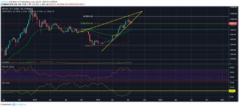 Bitcoin risk and ico risk of loss. Bitcoin (BTC) At High Risk Of A Flash Crash To $7,200 As Bears Take Control - Crypto Daily™