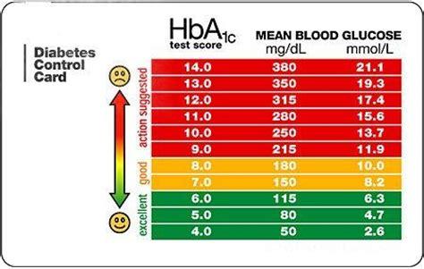 a1c levels range chart a1c levels diabetic live