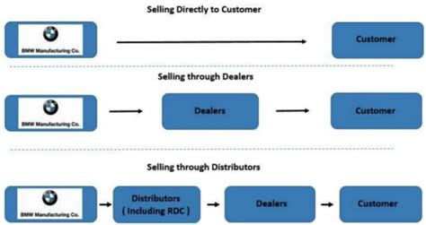 BMW Value Chain Analysis - Research-Methodology