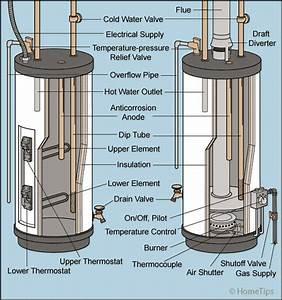 Hot Water Heater Vacuum Relief Valve