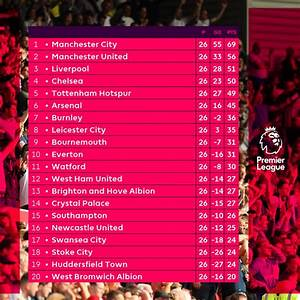 ENGLISH PREMIER LEAGUE 2017/2018 WEEK 26 REVIEW ...