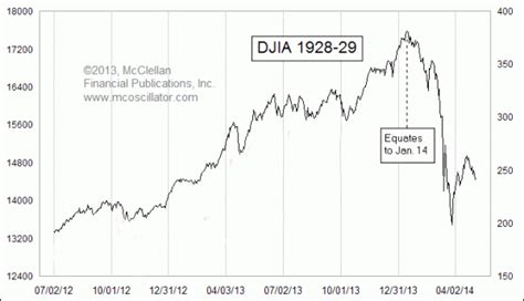 stunnning chart todays stock market  eerily reminiscent