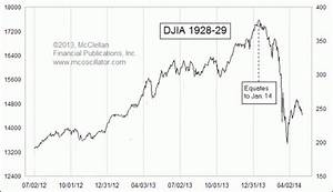 Stunning Chart: Today's Stock Market is Eerily Reminiscent ...