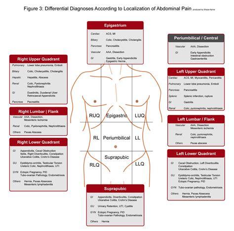 Abdominal Pain – International Emergency Medicine ...