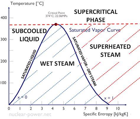 superheat  reheat rankine cycle