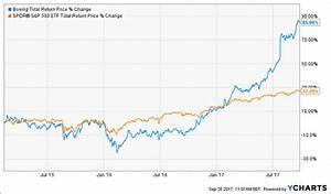 Nuveen Tax-Advantaged Dividend Growth Fd(NYSE:JTD ...