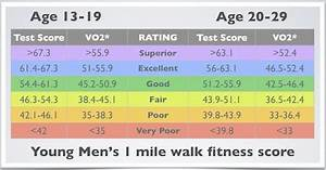 Rockport Walking Test Best Easiest Beginners Cardio