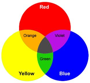 what color does black and yellow make introduction to color