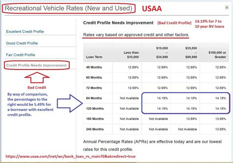 Boat Loans Usaa Rates by Medallion Financial Corp Next Year Could Lay