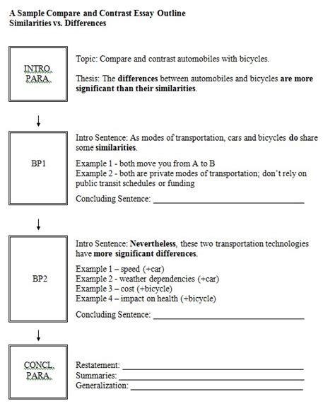 compare and contrast template sle c and c essay outline