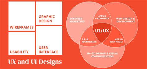 how to become a ux designer description of ui and ux designers seamedu
