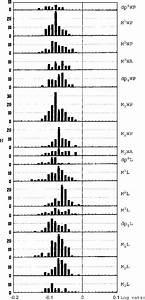 Durrington Walls  Variation In Pig Tooth Measurements