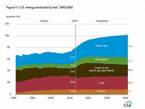 Guest Post: The Absurdity Of US Natural Gas Exports   Zero ...