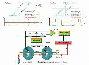 The Principle And Schematic Of A Dc Beam Current