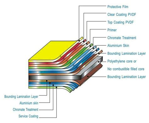 china aluminum composite panel  curtain wall buy aluminium composite panelreynobond