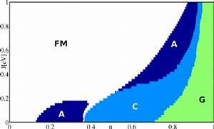 Phase Diagram Obtained From The Mf