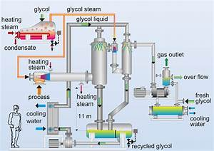Vacuum Systems  Process-vapour Operated  Ejectors  Jet Pump  Glycol