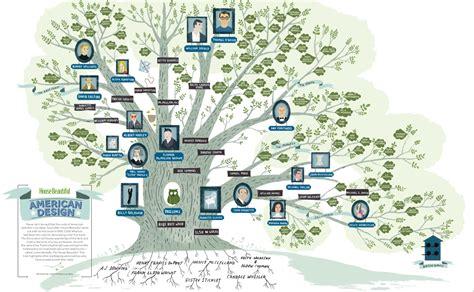 felix feliz hbs family tree
