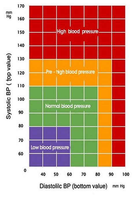 blood pressure chart blood pressure chart normal