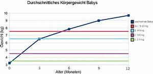 Alter Berechnen Monate : welche windelgroesse braucht mein kind ~ Themetempest.com Abrechnung