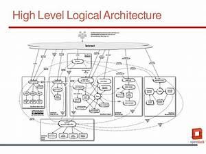 Designing Openstack Architectures