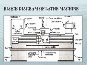 Introduction To Lathe Machine