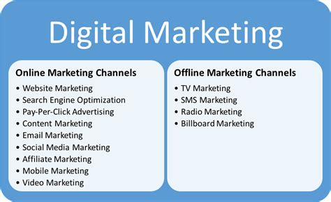 Explain Marketing by Difference Between Digital Marketing And Social Media