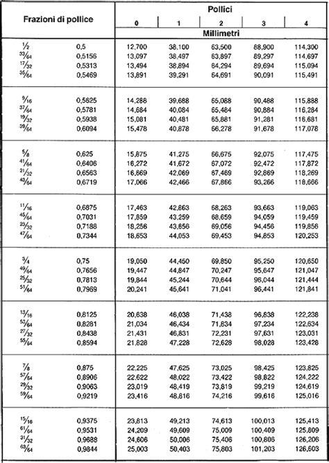 Sede Seeger by Anelli D Arresto Tabelle Di Conversione Gandini Fasteners