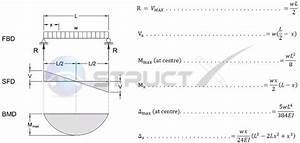 Why Is The Curve Of The Bending Moment Of The Udl Load In