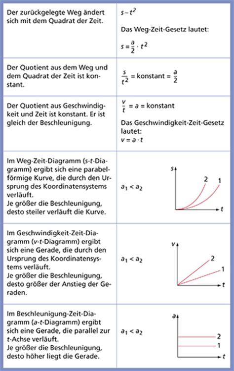 gleichförmige beschleunigung formel