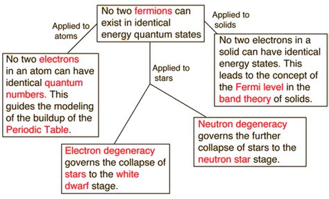 Pauli's Exclusion Principle  Eureka Sparks