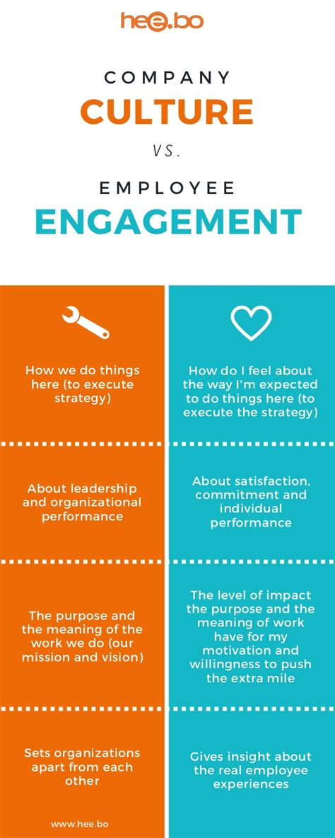 infographic culture  engagement