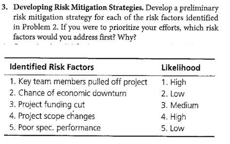 Solved Developing Risk Mitigation Strategies Develop A P