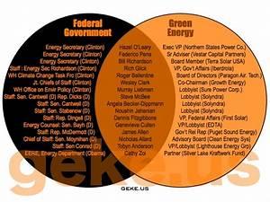 18 Venn Diagrams Showing How Corrupted American  U2018democracy