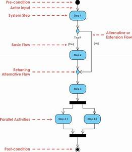 What U0026 39 S The Difference Between An Activity Diagram And A