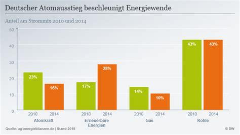 Energiewende Was Zusaetzliche Energieeinsparung Kostet by Aus F 252 R Weiteres Atomkraftwerk In Deutschland Wissen