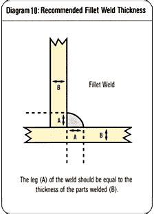 Stick Weld Diagram by Stick Welding Tips Hobartwelders