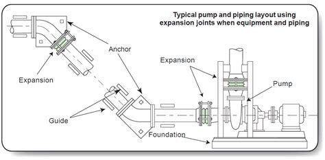 Piping Layout Tip by Typical Layout For Expansion Joints