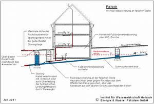Rückstauklappe Im Revisionsschacht Einbauen : kategorie schmutzwasser institut f r wasserwirtschaft halbach ~ Frokenaadalensverden.com Haus und Dekorationen