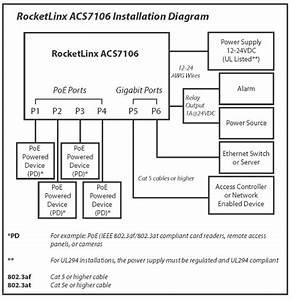 Rocketlinx Acs7106 Installation Overview