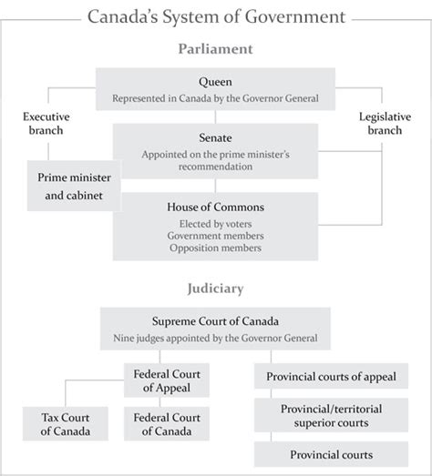 canada form of government do you know how a bill becomes law in canada clicklaw blog