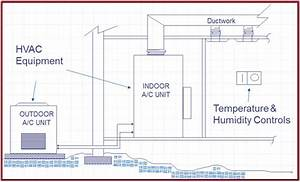 A Presentation On Overview Of Hvac  Heating  Ventilation