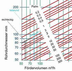 Luftmenge Berechnen : luftgeschwindigkeit kanal klimaanlage und heizung zu hause ~ Themetempest.com Abrechnung